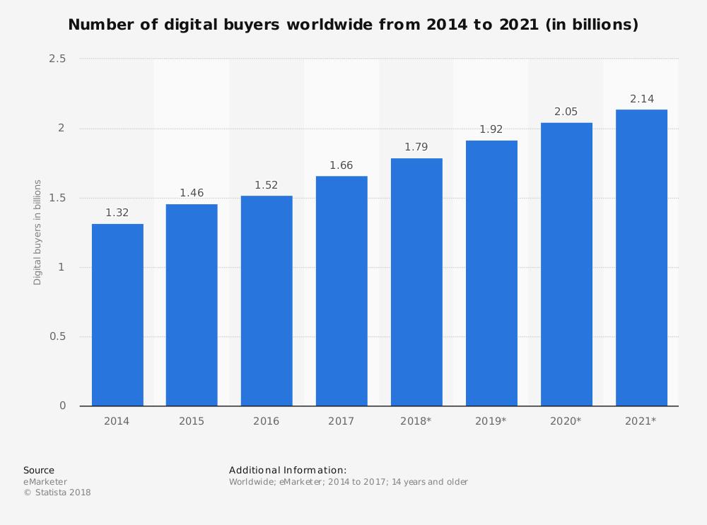 Global-number-of-digital-buyers