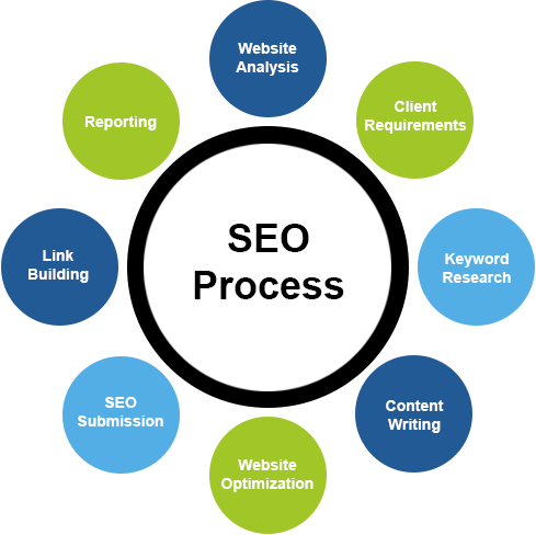 SEO Company Colorado