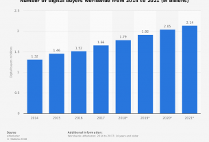 Global-number-of-digital-buyers